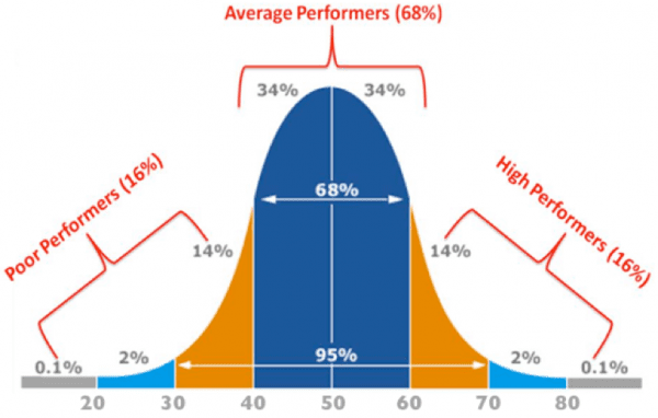 bell-curve-performers